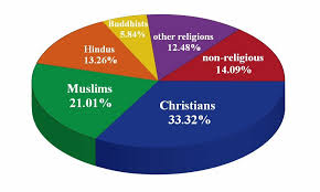 Pin On Religious Practices