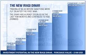 Iraqi Dinar To Dollar Chart The Value Of The Iraqi Dinar