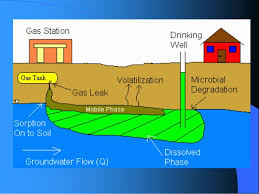 environmental pollution causes effects and control measures thermal pollution