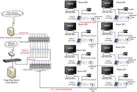 hotel network infrastructure hotel network