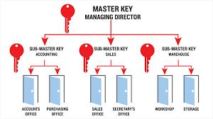 Lock Surgeon Master Key Systems Locksmith Calgary
