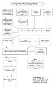 Immigration Proceedings Chart Law Offices Of Jonathan Dunten
