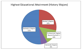 Pie Chart Of College Majors History Is Not A Useless Major Fighting Myths With Data