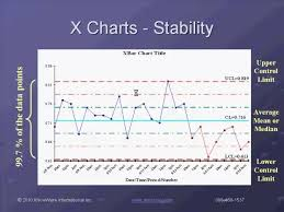Qi Charts Learn How To Create Control Charts And Analyze Process