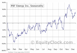 Pbf Energy Inc Nyse Pbf Seasonal Chart Equity Clock