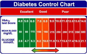 A1c Levels Chart Type 2 Diabetes 25 Printable Blood Sugar Charts Normal High Low