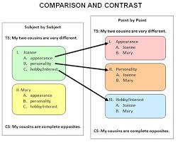 best compare and contrast examples ideas a comparison contrast essay is one common writing assignment you will encounter in your student career it requires a clear understanding and organization