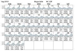 Tide Chart For Bogue Inlet North Carolina Bogue Inlet Outer Coast Tides Tidal Range Prediction
