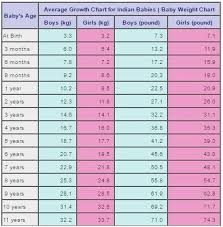 Height Weight Women Online Charts Collection