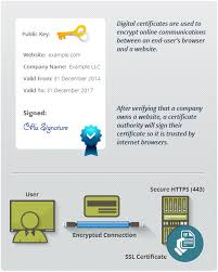 What Is Digital Certificate Definition Of Digital Ssl Certificates