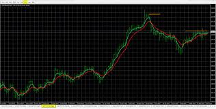 Fx Charts Real Time Forex Scanner Real Time Screening Signals For 28 Pairs