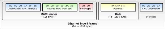 ethernet ii edit