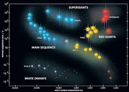 Star Sequence Chart Life Cycle Of A Star Younan