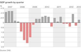 Uk Charts April 2009 Mainly Macro The Uk Economy In Three Charts