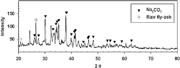 Dnf Feed Chart X Ray Diffraction Xrd Pattern Of Dnf Sorbent After Co2