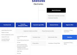 Matter Of Fact Samsung Corporate Structure Chart Samsung Org