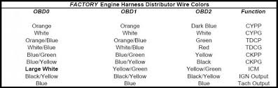 similiar honda obd2b pinout keywords wiring honda accord ecu wiring diagram honda civic distributor wiring