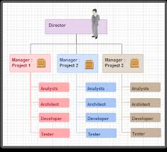 Organizational Chart Of A Drugstore Diagram Examples Drawn Using Creately Creately