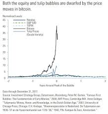 Goldman Issues A Warning On Bitcoin And An Even Bigger