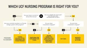 Ucf Acceptance Chart Bachelors Degrees Ucf College Of Nursing