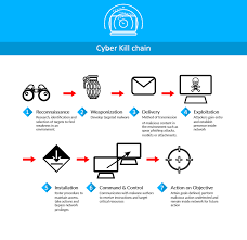 Cyber Kill Chain Big Data For Threat Detection
