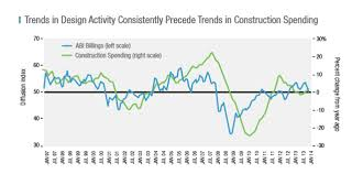 Architectural Billings Index Chart Recession Impending What The Architectural Billings Index
