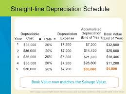 Straight Line Depreciation Salvage Value Acct076 Chp 5 App Acctg