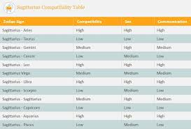 Sagittarius Compatibility Analysis Table With All Zodiac