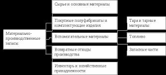 Учет материально производственных запасов Курсовая работа Классификация материально производственных запасов по их назначению и способу использования в процессе производства представлена на рис 1 1