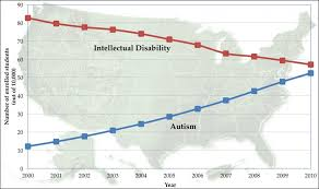 Autism Rise Chart The Rise In Autism Explained Elementary