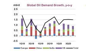 Iea Consecutively Cuts Oil Demand Growth Forecast Oil