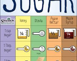 Sugar Alternative Conversion Chart Home Trends Magazine