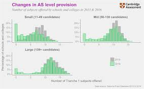 Provision Of Reformed As Levels Cambridge Assessment