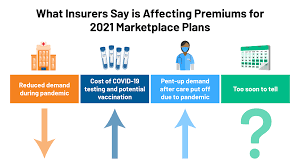 Blue cross blue shield came out of the 1920s during a time when medical care was improving. 2021 Premium Changes On Aca Exchanges And The Impact Of Covid 19 On Rates Kff