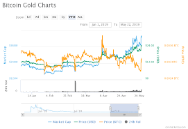 Bitcoin Gold Usd Chart Price Analysis Of Bitcoin Gold Btg As On 22nd May 2019