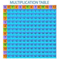Multiplication Table stock vector. Illustration of calculator ...