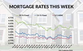 15 Year Jumbo Mortgage Rates Chart Home Interest Rates Home Interest Rates Today Fha Loan