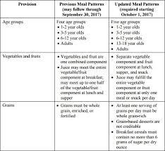 Cacfp Meal Pattern Impressive National CACFP Sponsors Association Regulations Guidance