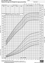 Weight Age Charts Jasonkellyphoto Co