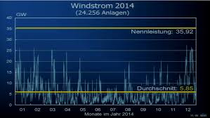 Major Blow To Energiewende As Top German Economist Shows