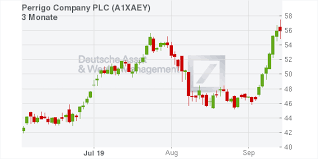 Plc Chart Perrigo Company Plc