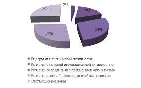 Государственное регулирование инновационной деятельности  Инновационная активность регионов России 2009 г