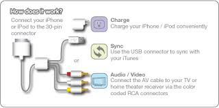 iphone 4 cable wiring diagram iphone image wiring similiar iphone charging cable wiring diagram keywords on iphone 4 cable wiring diagram