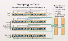 optical solutions for the collocation data center cabling install Data Closet Diagram this schematic shows a tia 942 standard based layout of a collocation data center Home Wiring Closet
