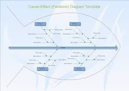Getting The Most From A Cause And Effect Diagram Six Sigma Daily