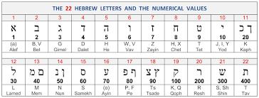 72 Names Of God Chart Google Search Names Of God Greek