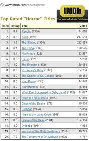 top rated horror titles on imdb media studies imbb