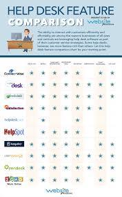 2013 Help Desk Comparison Chart