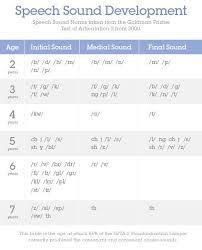Speech Sound Development Chart Asha 58 Ageless Normal Speech Development Chart