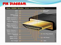 wiring diagram hdmi pinout diagram mini type c connector splicing hdmi cable at Hdmi Cable Wiring Diagram